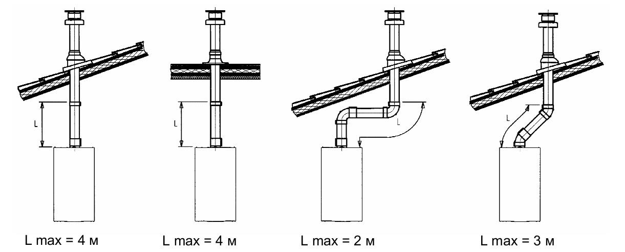 Максимальная длина дымохода в зависимости от конфигурации