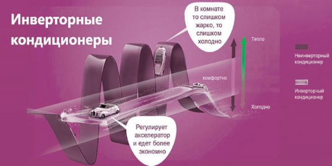 Принцип работы инверторного кондиционера